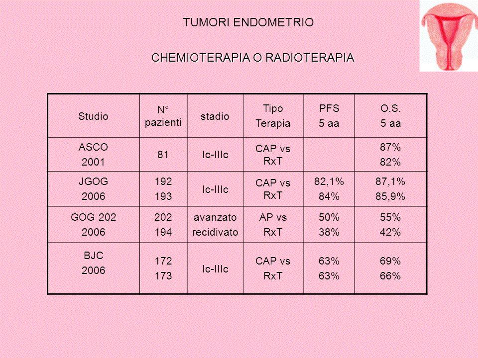 TUMORI ENDOMETRIO Studio N° pazienti stadio Tipo Terapia PFS 5 aa O.S. 5 aa ASCO 2001 81Ic-IIIc CAP vs RxT 87% 82% JGOG 2006 192 193 Ic-IIIc CAP vs Rx
