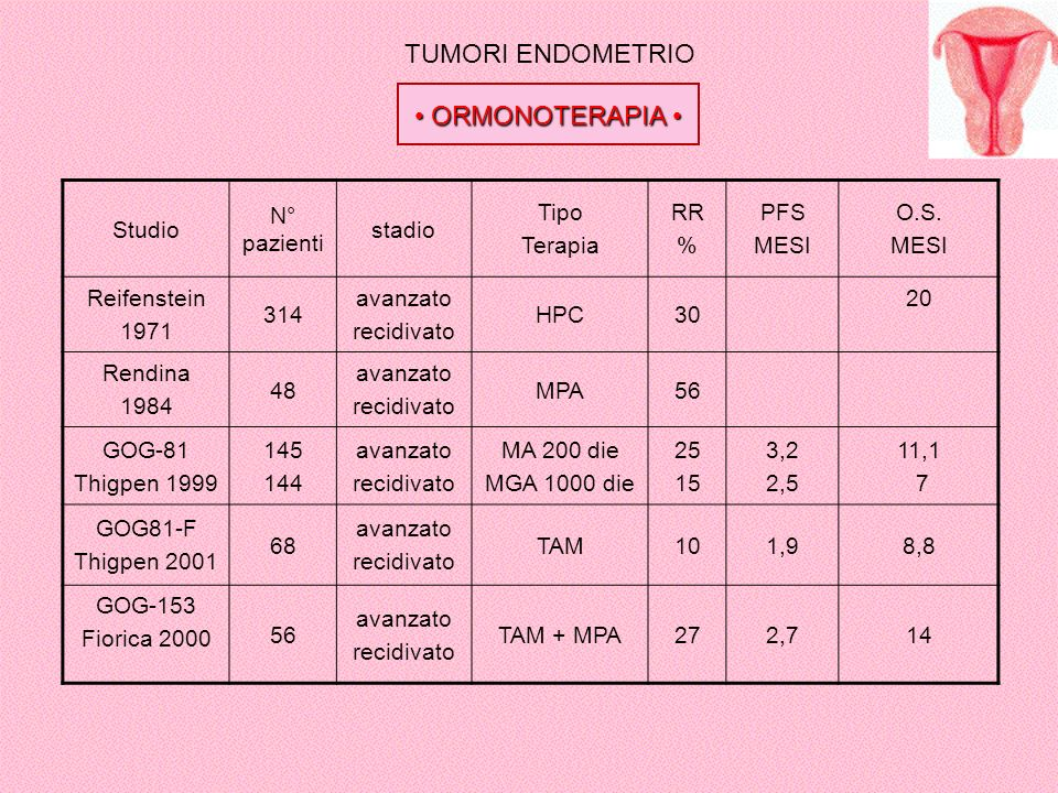 TUMORI ENDOMETRIO ORMONOTERAPIA ORMONOTERAPIA Studio N° pazienti stadio Tipo Terapia RR % PFS MESI O.S. MESI Reifenstein 1971 314 avanzato recidivato