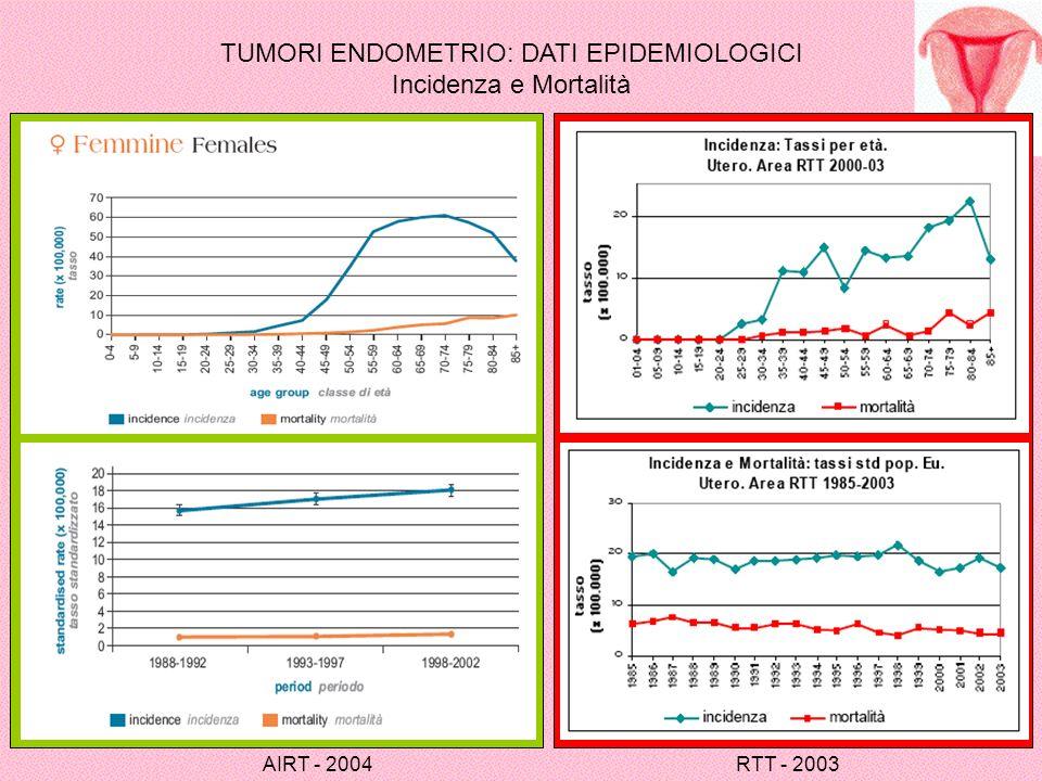 TUMORI ENDOMETRIO: DATI EPIDEMIOLOGICI Incidenza e Mortalità AIRT - 2004 RTT - 2003