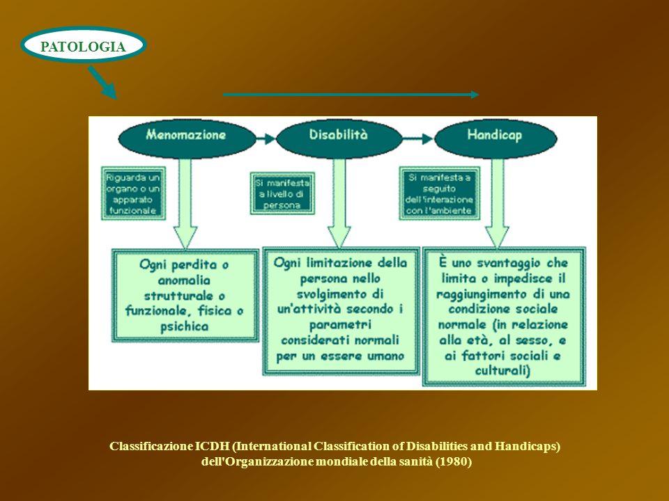 PATOLOGIA Classificazione ICDH (International Classification of Disabilities and Handicaps) dell'Organizzazione mondiale della sanità (1980)
