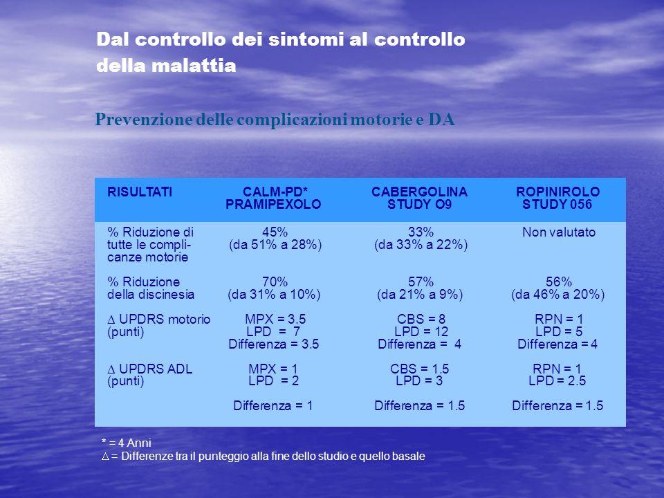RISULTATI CALM-PD*CABERGOLINAROPINIROLO PRAMIPEXOLOSTUDY O9STUDY 056 % Riduzione di 45% 33% Non valutato tutte le compli- (da 51% a 28%) (da 33% a 22%