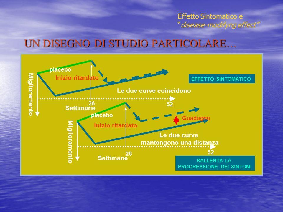 UN DISEGNO DI STUDIO PARTICOLARE… Inizio ritardato Settimane Inizio ritardato Le due curve mantengono una distanza Le due curve coincidono EFFETTO SIN