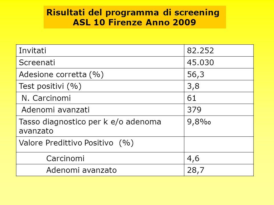 Invitati82.252 Screenati45.030 Adesione corretta (%)56,3 Test positivi (%)3,8 N. Carcinomi61 Adenomi avanzati379 Tasso diagnostico per k e/o adenoma a