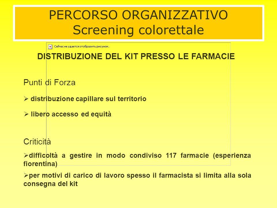 distribuzione capillare sul territorio Criticità Punti di Forza libero accesso ed equità difficoltà a gestire in modo condiviso 117 farmacie (esperien
