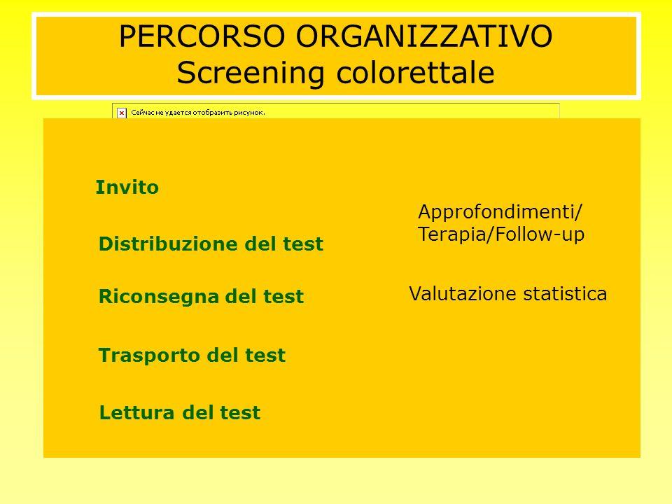 1 Campagna informativa 7 Risposta del test Invito Distribuzione del test Riconsegna del test Trasporto del test Lettura del test Approfondimenti/ Tera