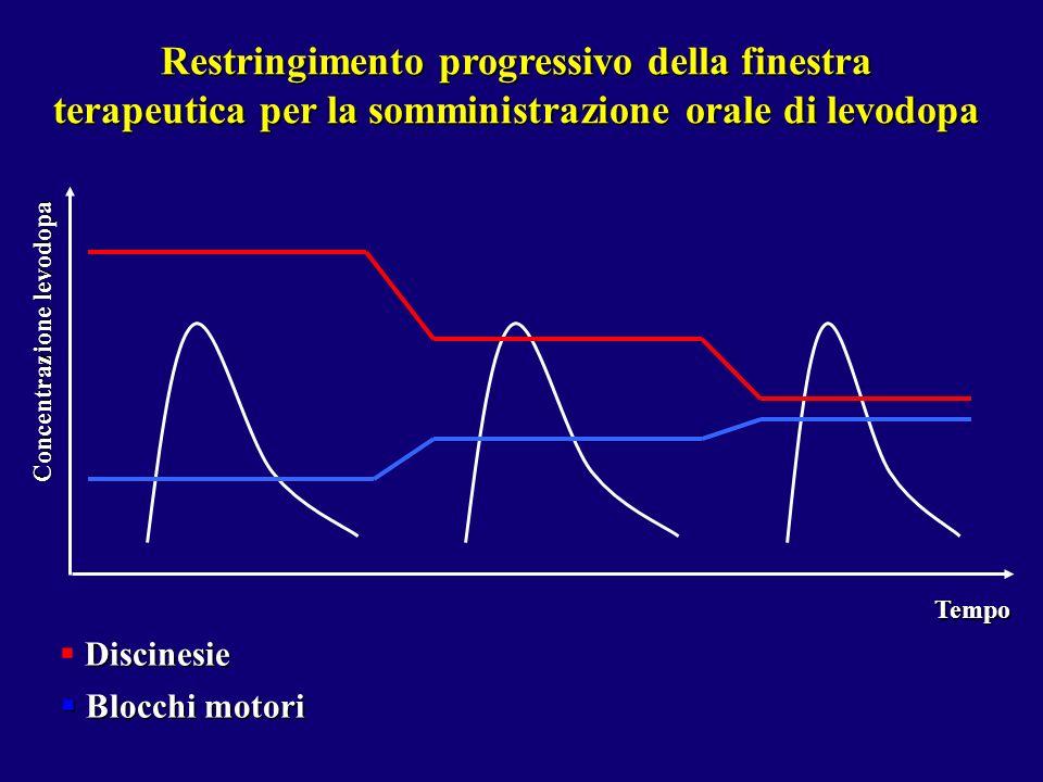 Tempo Discinesie Blocchi motori Blocchi motori Concentrazione levodopa Restringimento progressivo della finestra terapeutica per la somministrazione o