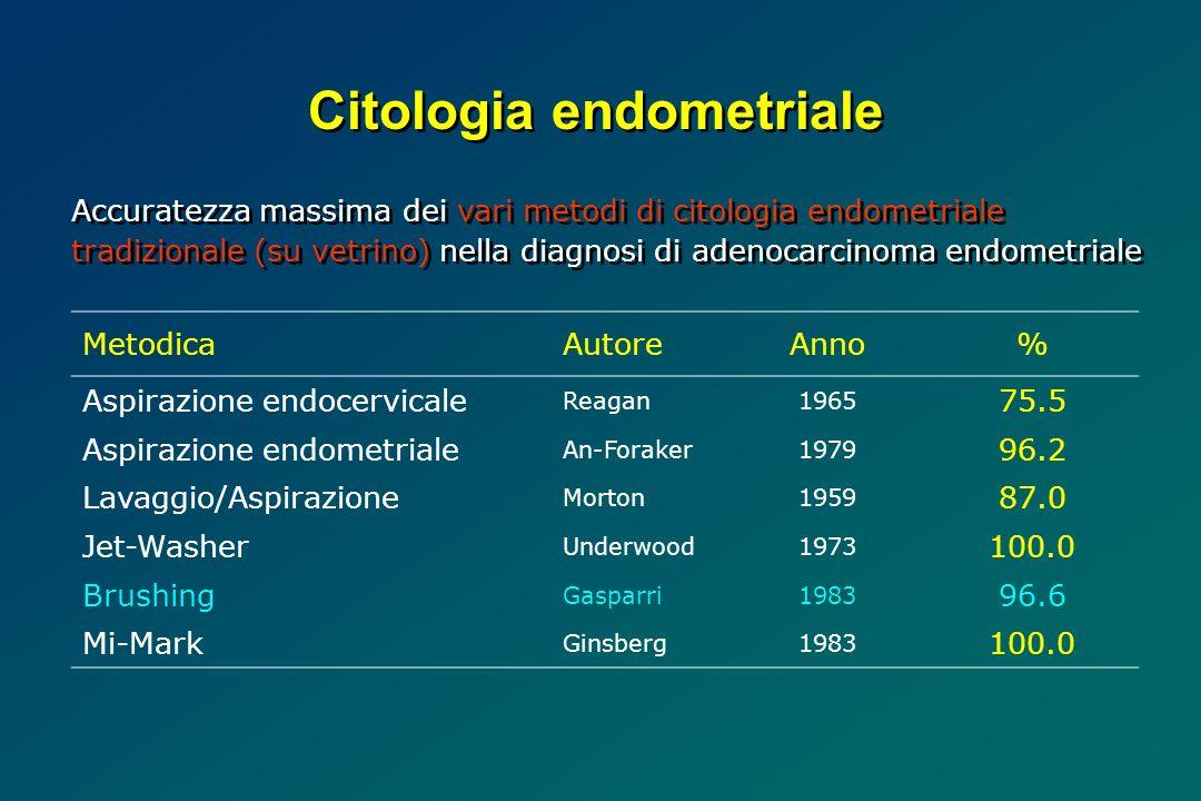 MetodicaAutoreAnno% Aspirazione endocervicale Reagan1965 75.5 Aspirazione endometriale An-Foraker1979 96.2 Lavaggio/Aspirazione Morton1959 87.0 Jet-Washer Underwood1973 100.0 Brushing Gasparri1983 96.6 Mi-Mark Ginsberg1983 100.0 Accuratezza massima dei vari metodi di citologia endometriale tradizionale (su vetrino) nella diagnosi di adenocarcinoma endometriale Citologia endometriale