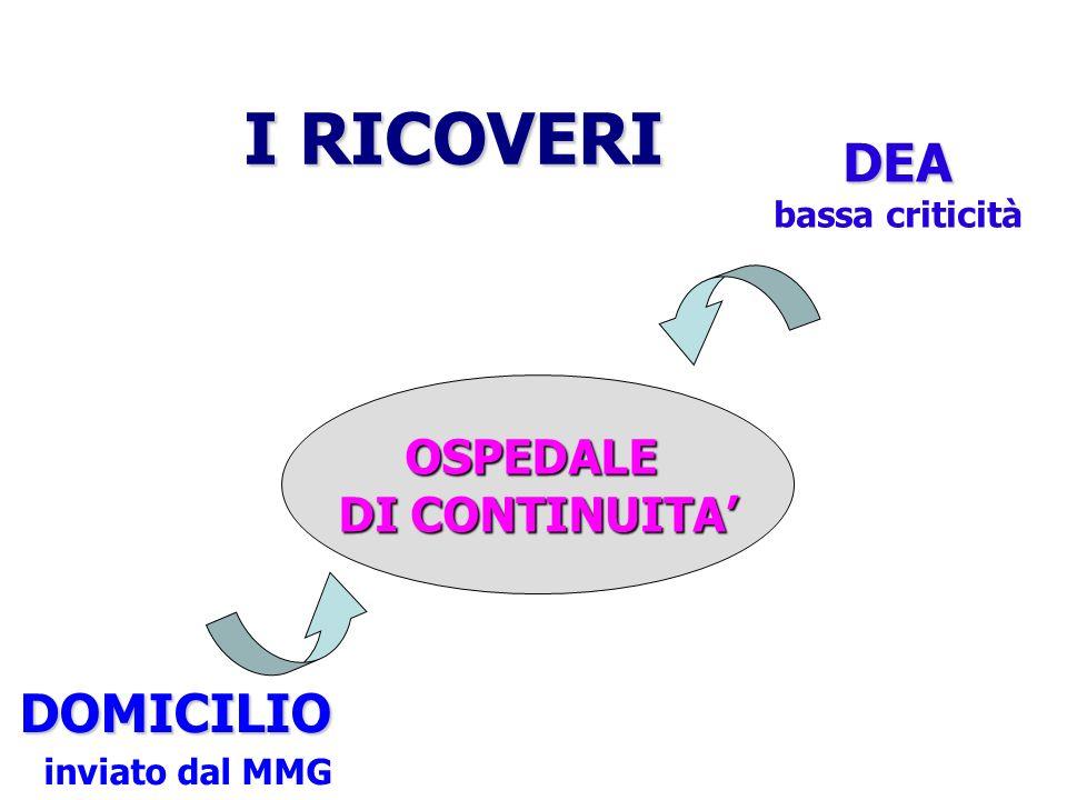 OSPEDALE DI CONTINUITA I RICOVERI DOMICILIO inviato dal MMG DEA bassa criticità