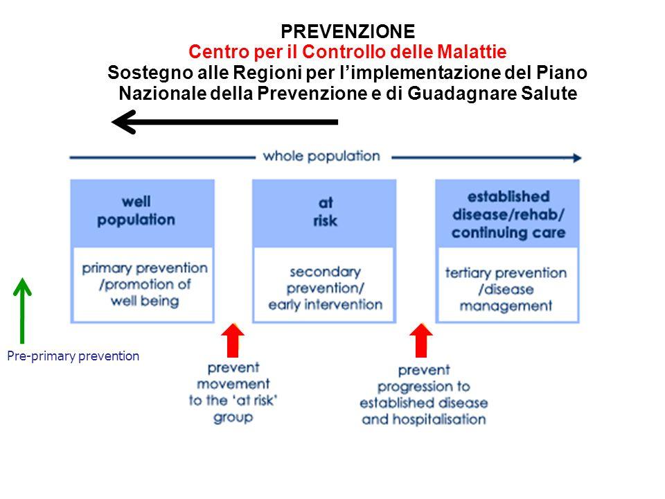 PREVENZIONE Centro per il Controllo delle Malattie Sostegno alle Regioni per limplementazione del Piano Nazionale della Prevenzione e di Guadagnare Salute Pre-primary prevention