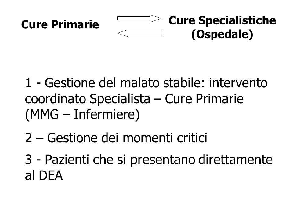 Cure Primarie Cure Specialistiche (Ospedale) 1 - Gestione del malato stabile: intervento coordinato Specialista – Cure Primarie (MMG – Infermiere) 2 – Gestione dei momenti critici 3 - Pazienti che si presentano direttamente al DEA