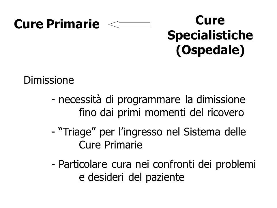 Dimissione - necessità di programmare la dimissione fino dai primi momenti del ricovero - Triage per lingresso nel Sistema delle Cure Primarie - Particolare cura nei confronti dei problemi e desideri del paziente Cure Primarie Cure Specialistiche (Ospedale)