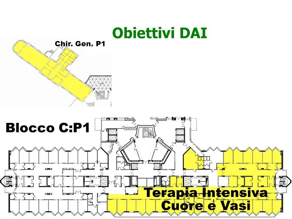 Obiettivi DAI Blocco C:P1 Chir. Gen. P1 Terapia Intensiva Cuore e Vasi