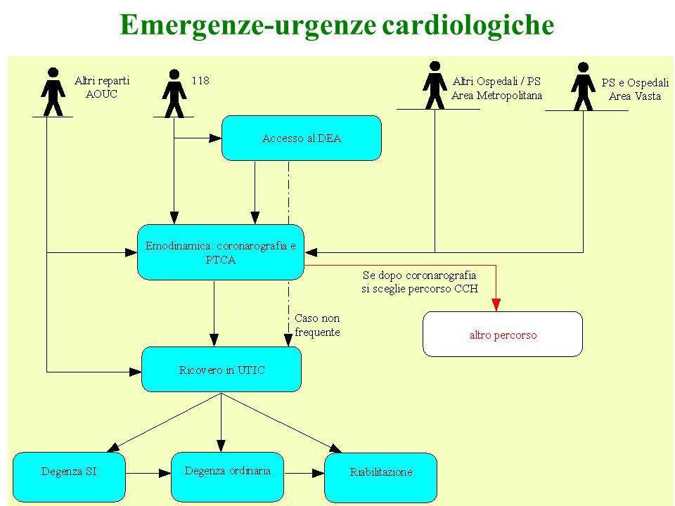 Emergenze-urgenze cardiologiche