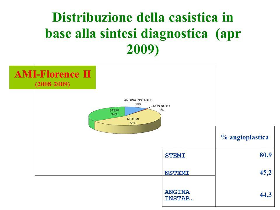 Distribuzione della casistica in base alla sintesi diagnostica (apr 2009) % angioplastica STEMI 80,9 NSTEMI 45,2 ANGINA INSTAB.