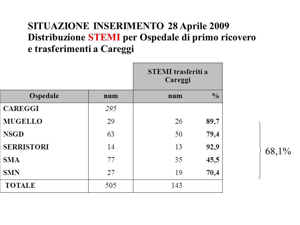 SITUAZIONE INSERIMENTO 28 Aprile 2009 Distribuzione STEMI per Ospedale di primo ricovero e trasferimenti a Careggi 68,1% STEMI trasferiti a Careggi Ospedalenum % CAREGGI295 MUGELLO292689,7 NSGD635079,4 SERRISTORI141392,9 SMA773545,5 SMN271970,4 TOTALE505143