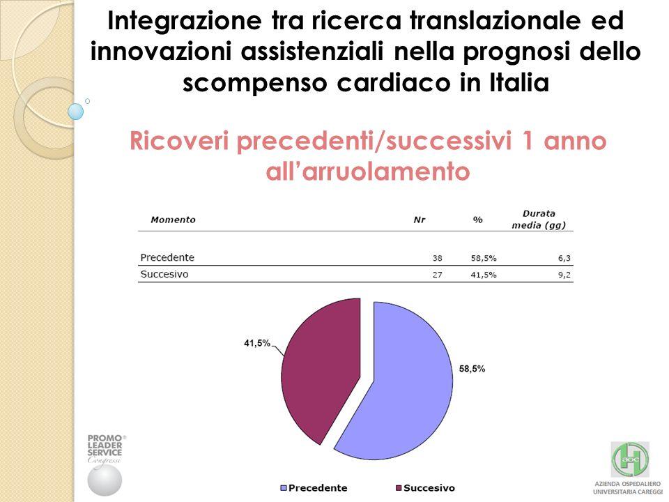 Integrazione tra ricerca translazionale ed innovazioni assistenziali nella prognosi dello scompenso cardiaco in Italia Ricoveri precedenti/successivi 1 anno allarruolamento