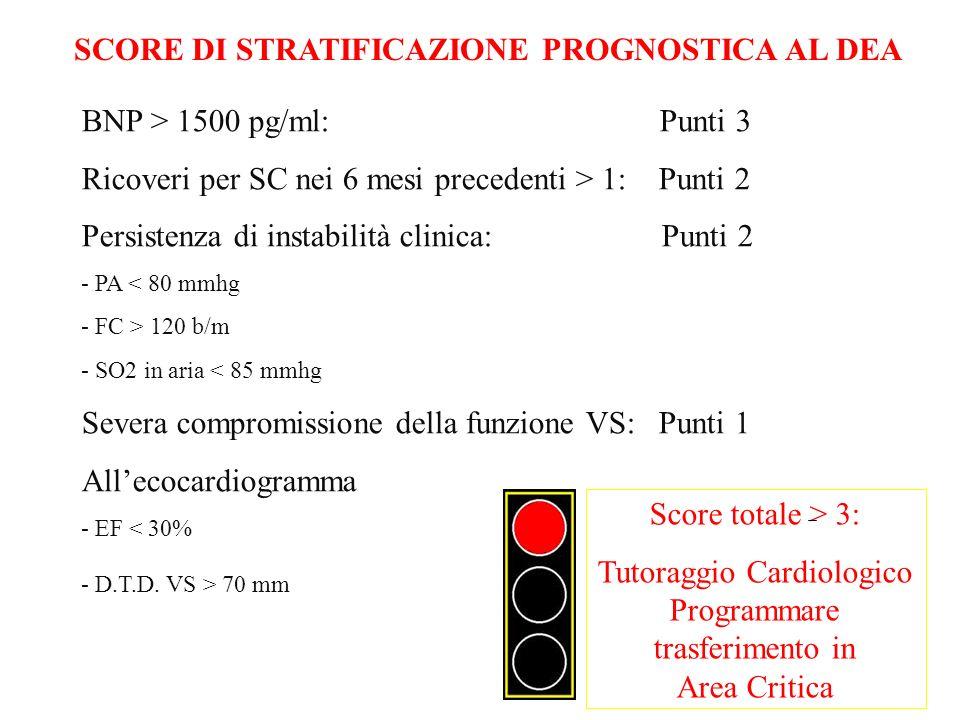 SCORE DI STRATIFICAZIONE PROGNOSTICA AL DEA BNP > 1500 pg/ml: Punti 3 Ricoveri per SC nei 6 mesi precedenti > 1: Punti 2 Persistenza di instabilità clinica: Punti 2 - PA < 80 mmhg - FC > 120 b/m - SO2 in aria < 85 mmhg Severa compromissione della funzione VS: Punti 1 Allecocardiogramma - EF < 30% - D.T.D.