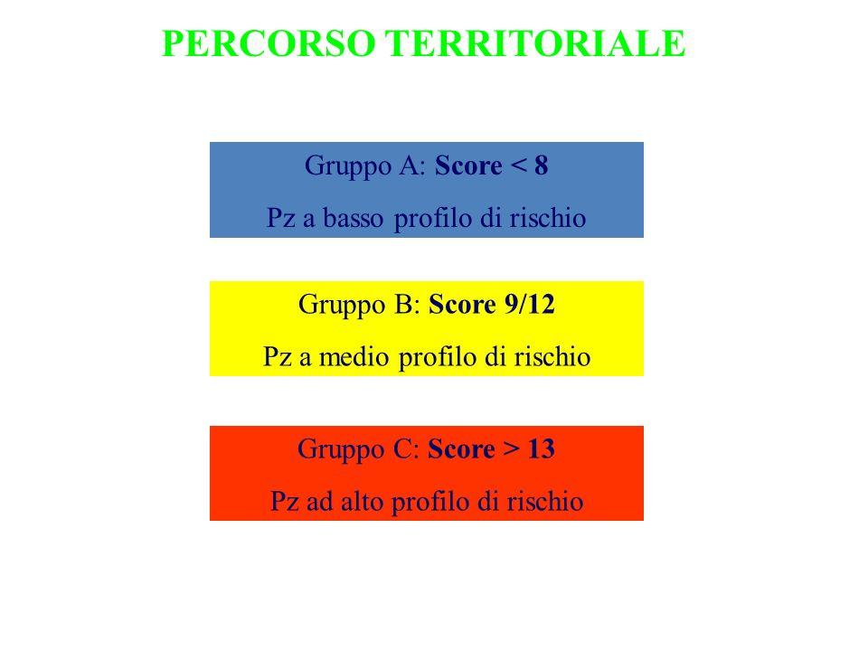 PERCORSO TERRITORIALE Gruppo A: Score < 8 Pz a basso profilo di rischio Gruppo B: Score 9/12 Pz a medio profilo di rischio Gruppo C: Score > 13 Pz ad alto profilo di rischio