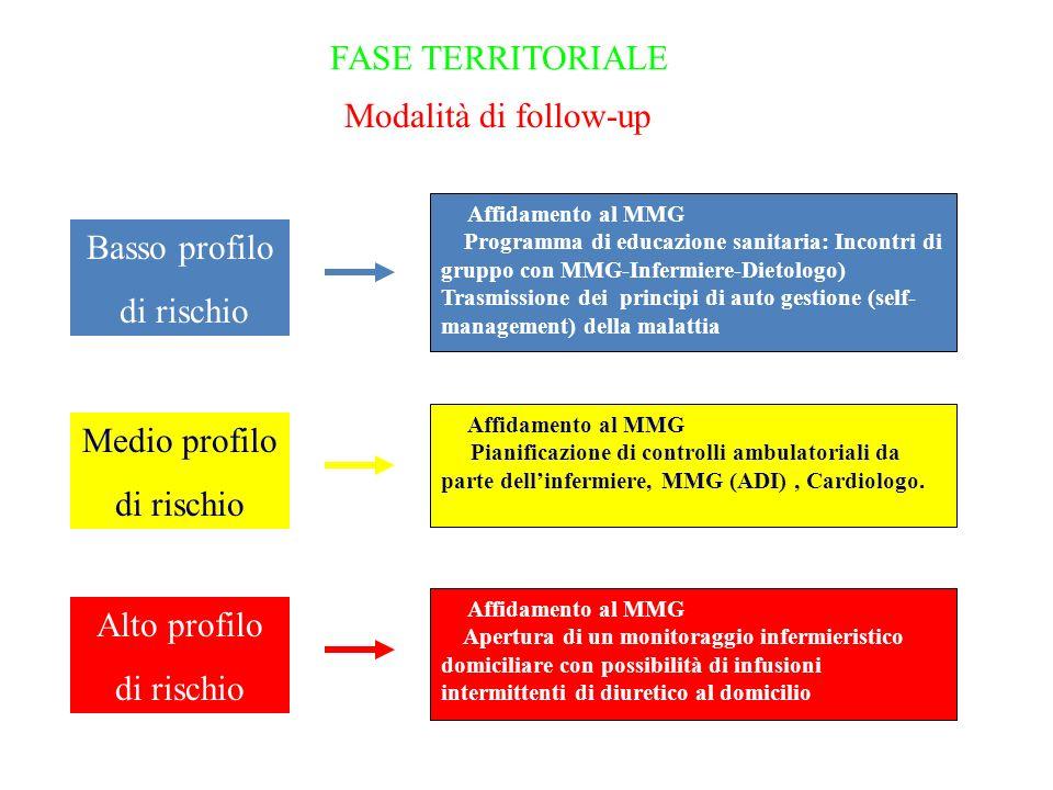 FASE TERRITORIALE Modalità di follow-up Affidamento al MMG Programma di educazione sanitaria: Incontri di gruppo con MMG-Infermiere-Dietologo) Trasmissione dei principi di auto gestione (self- management) della malattia Affidamento al MMG Pianificazione di controlli ambulatoriali da parte dellinfermiere, MMG (ADI), Cardiologo.