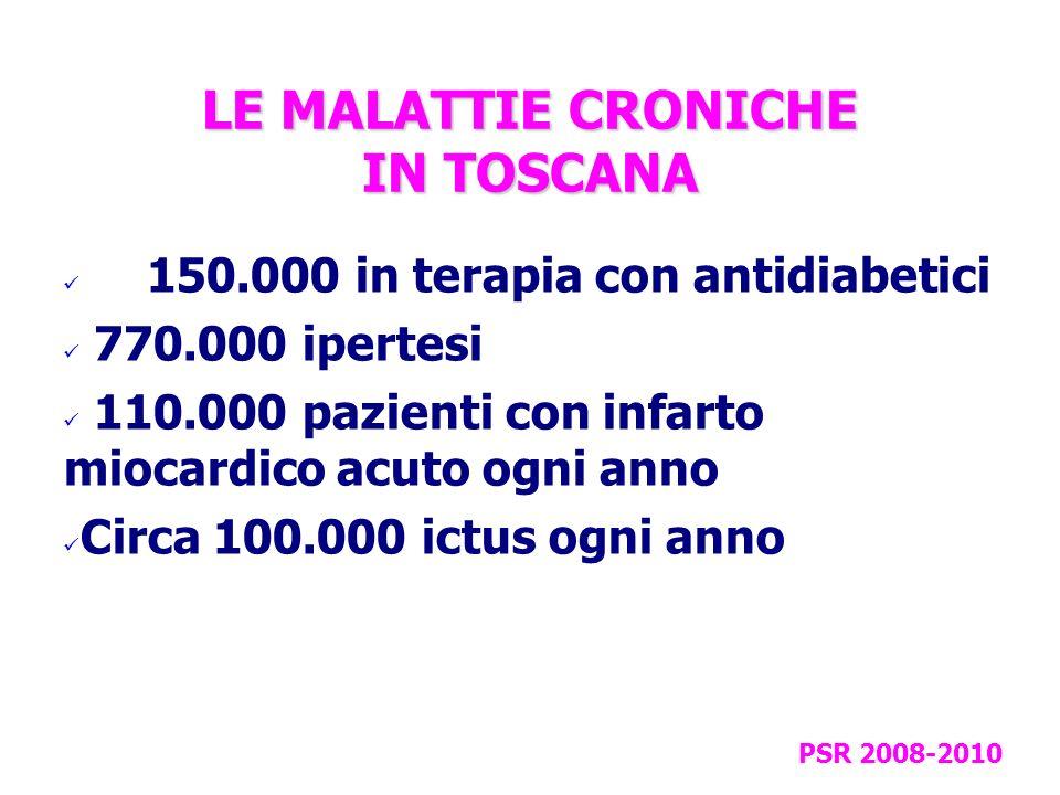 LE MALATTIE CRONICHE IN TOSCANA > 150.000 in terapia con antidiabetici 770.000 ipertesi 110.000 pazienti con infarto miocardico acuto ogni anno Circa 100.000 ictus ogni anno PSR 2008-2010