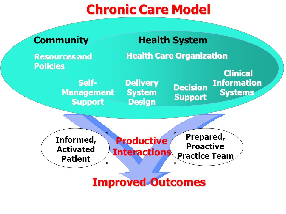 Informed, Activated Patient Productive Interactions Prepared, Proactive Practice Team Delivery System Design DecisionSupport Clinical Information Syst