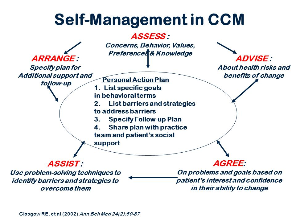 Self-Management in CCM Glasgow RE, et al (2002) Ann Beh Med 24(2):80-87 Personal Action Plan 1. List specific goals in behavioral terms 2.List barrier
