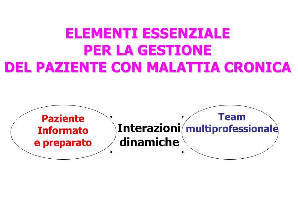 ELEMENTI ESSENZIALE PER LA GESTIONE DEL PAZIENTE CON MALATTIA CRONICA Paziente Informato e preparato Interazioni dinamiche Team multiprofessionale