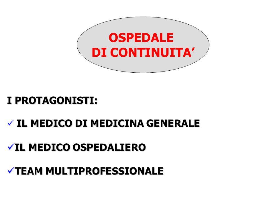 OSPEDALE DI CONTINUITA I PROTAGONISTI: IL MEDICO DI MEDICINA GENERALE IL MEDICO OSPEDALIERO IL MEDICO OSPEDALIERO TEAM MULTIPROFESSIONALE TEAM MULTIPROFESSIONALE