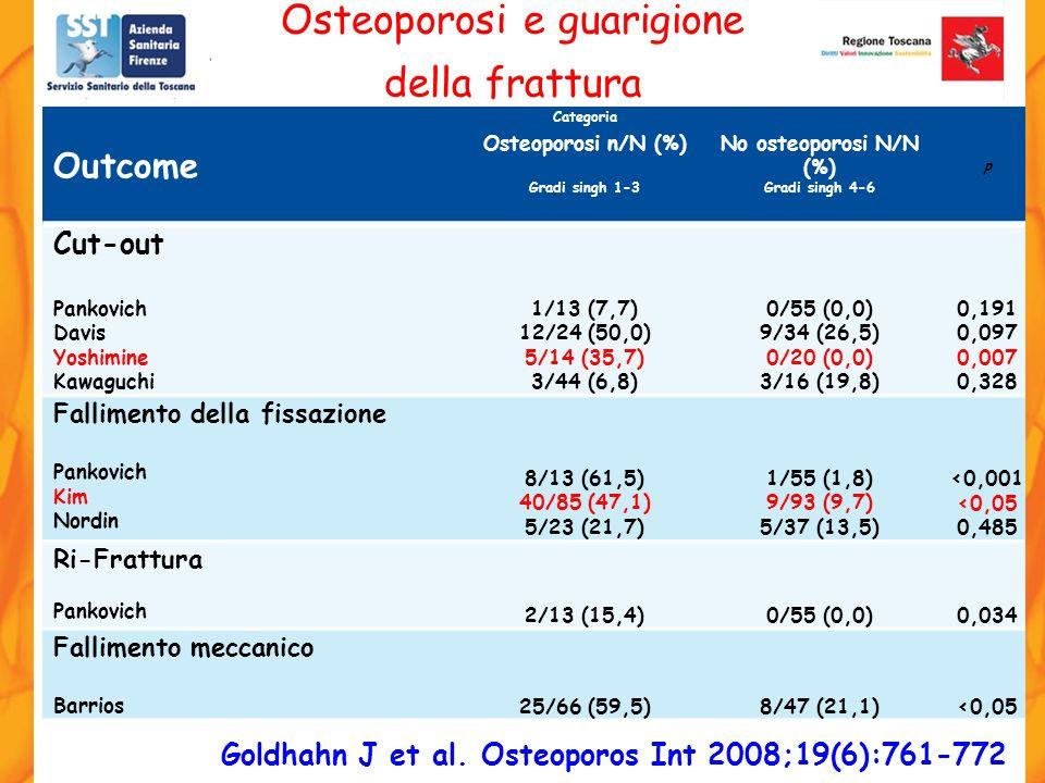 Outcome Categoria p Osteoporosi n/N (%)No osteoporosi N/N (%) Gradi singh 1-3Gradi singh 4-6 Cut-out Pankovich Davis Yoshimine Kawaguchi 1/13 (7,7) 12