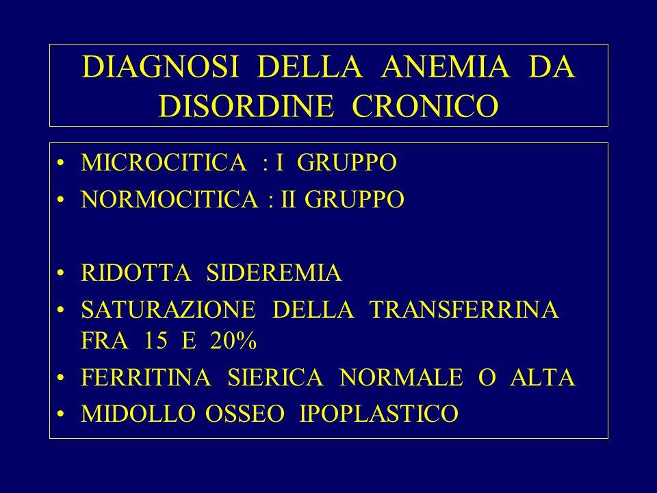 DIAGNOSI DELLA ANEMIA DA DISORDINE CRONICO MICROCITICA : I GRUPPO NORMOCITICA : II GRUPPO RIDOTTA SIDEREMIA SATURAZIONE DELLA TRANSFERRINA FRA 15 E 20% FERRITINA SIERICA NORMALE O ALTA MIDOLLO OSSEO IPOPLASTICO