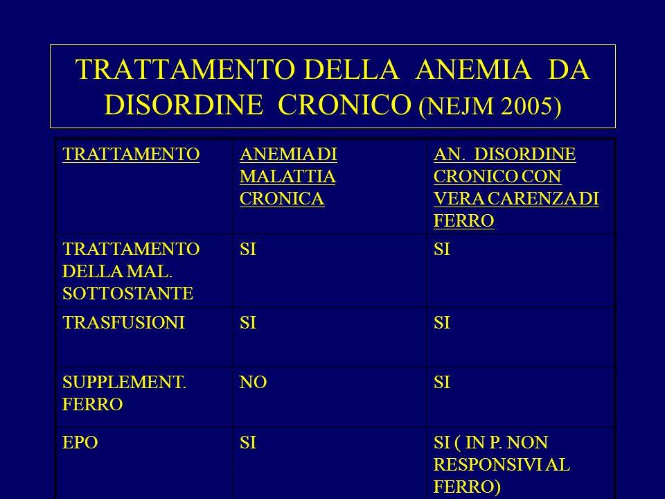 TRATTAMENTO DELLA ANEMIA DA DISORDINE CRONICO (NEJM 2005) TRATTAMENTOANEMIA DI MALATTIA CRONICA AN.