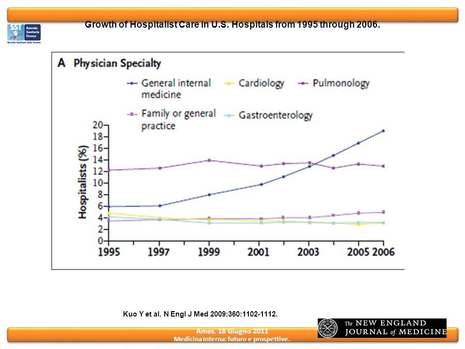Ames. 18 Giugno 2011 Medicina Interna: futuro e prospettive. Growth of Hospitalist Care in U.S. Hospitals from 1995 through 2006. Kuo Y et al. N Engl