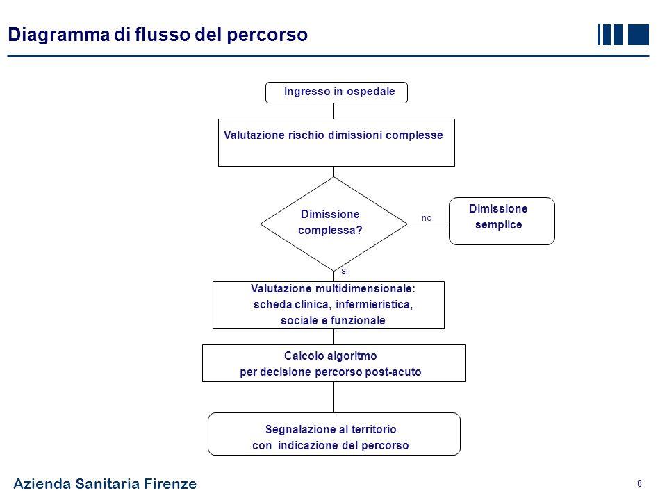 Azienda Sanitaria Firenze 8 Diagramma di flusso del percorso Ingresso in ospedale Valutazione rischio dimissioni complesse Dimissione complessa.