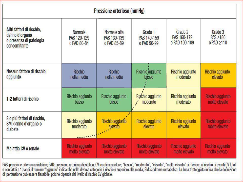 Ipertensione arteriosa ad alto rischio