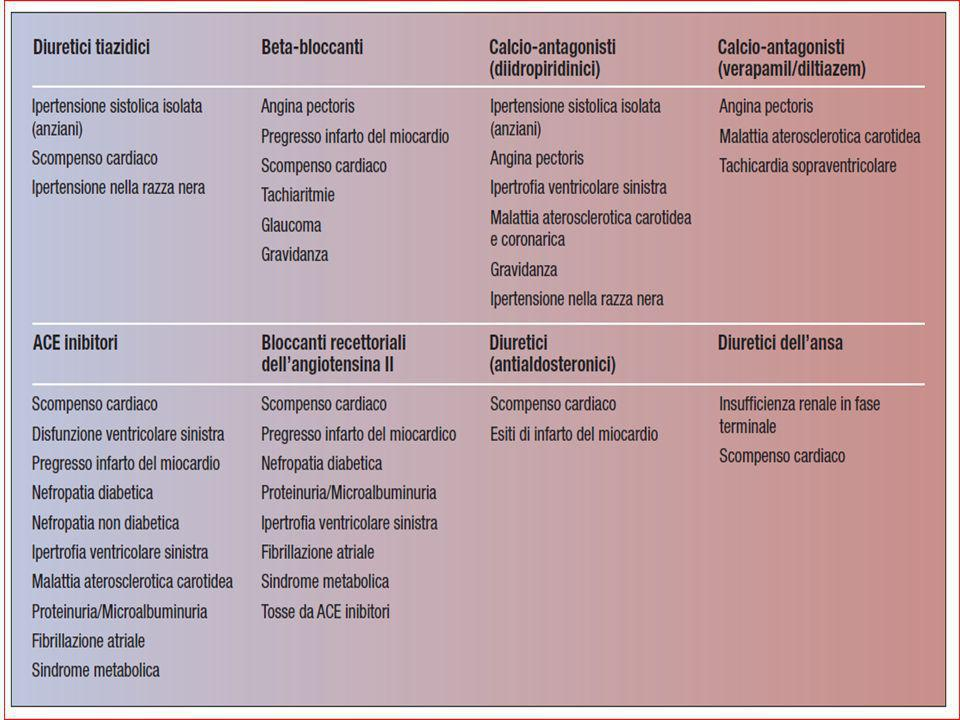 Farmaci EV nella fase iperacuta LABETALOLO URAPIDIL NITROGLICERINA NITROPRUSSIATO