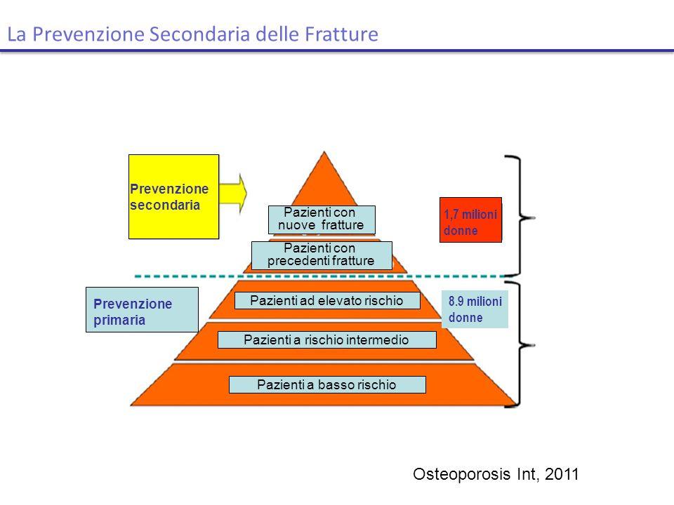 La Prevenzione Secondaria delle Fratture Pazienti a basso rischio Pazienti a rischio intermedio Pazienti ad elevato rischio Pazienti con precedenti fr