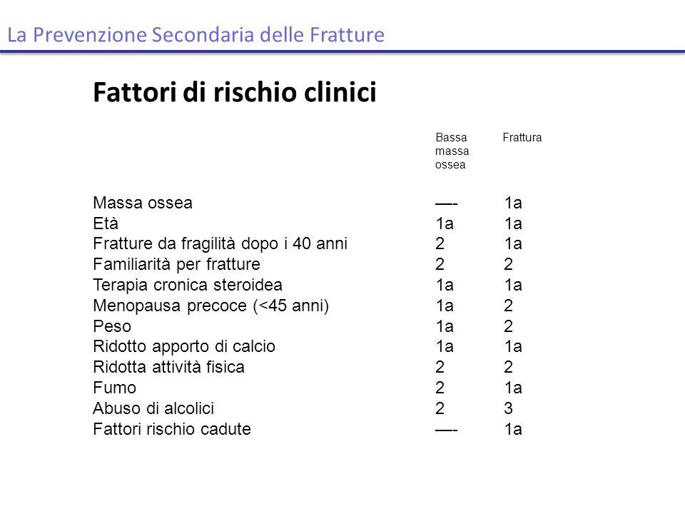 Fattori di rischio clinici Bassa Frattura massa ossea Massa ossea - 1a Età 1a 1a Fratture da fragilità dopo i 40 anni 2 1a Familiarità per fratture 2