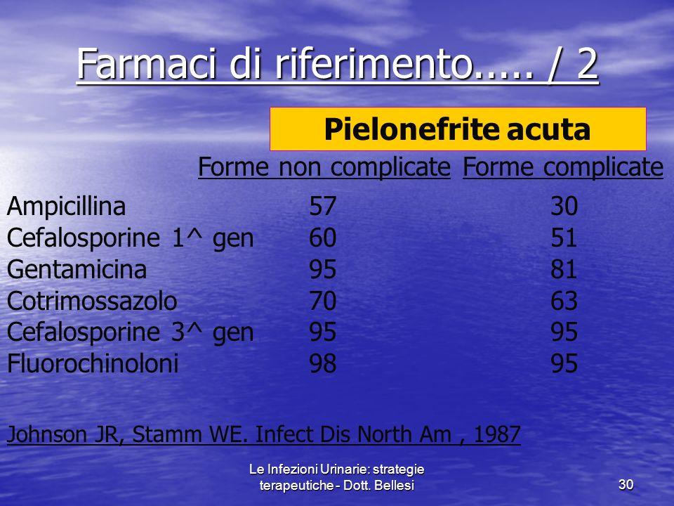 Le Infezioni Urinarie: strategie terapeutiche - Dott. Bellesi30 Ampicillina Cefalosporine 1^ gen Gentamicina Cotrimossazolo Cefalosporine 3^ gen Fluor