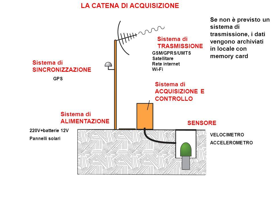 LA CATENA DI ACQUISIZIONE Sistema di TRASMISSIONE Sistema di ACQUISIZIONE E CONTROLLO Sistema di ALIMENTAZIONE SENSORE Sistema di SINCRONIZZAZIONE Se non è previsto un sistema di trasmissione, i dati vengono archiviati in locale con memory card VELOCIMETRO ACCELEROMETRO 220V+batterie 12V Pannelli solari GPS GSM/GPRS/UMTS Satellitare Rete internet Wi-Fi