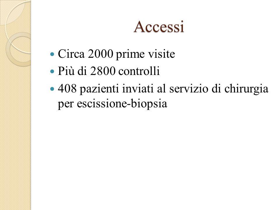 Accessi Circa 2000 prime visite Più di 2800 controlli 408 pazienti inviati al servizio di chirurgia per escissione-biopsia