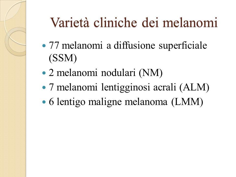 Varietà cliniche dei melanomi 77 melanomi a diffusione superficiale (SSM) 2 melanomi nodulari (NM) 7 melanomi lentigginosi acrali (ALM) 6 lentigo mali