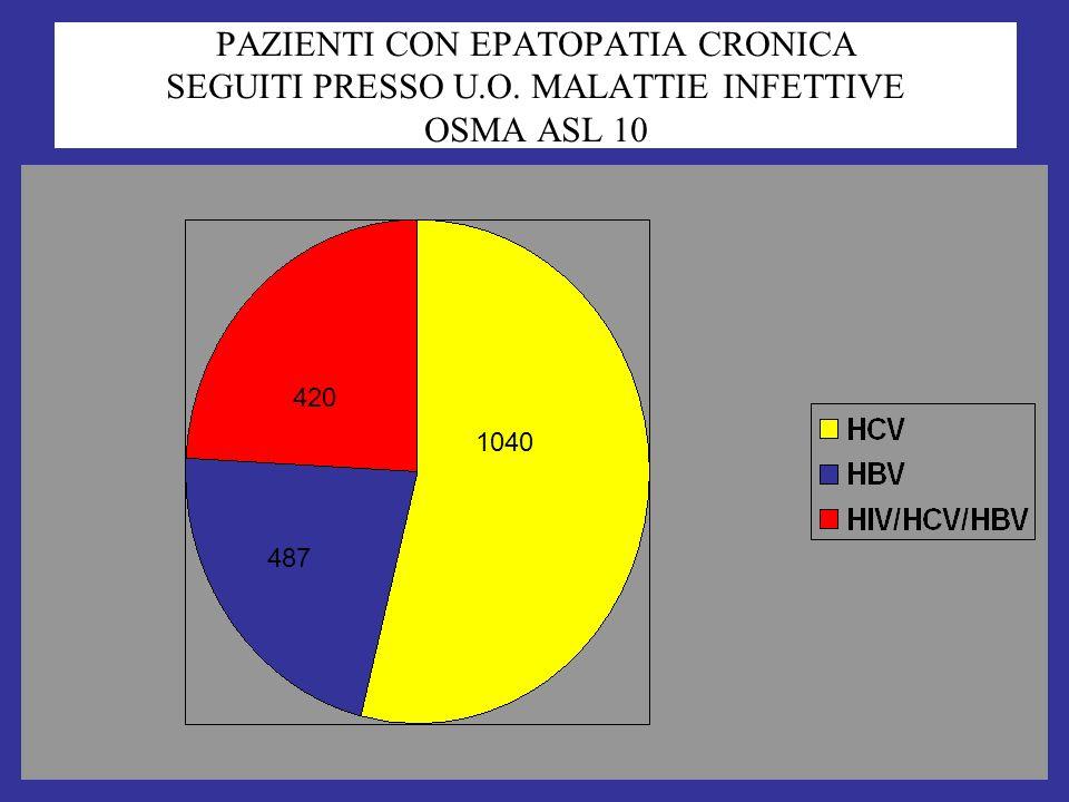 PAZIENTI CON EPATOPATIA CRONICA SEGUITI PRESSO U.O. MALATTIE INFETTIVE OSMA ASL 10 1040 420 487