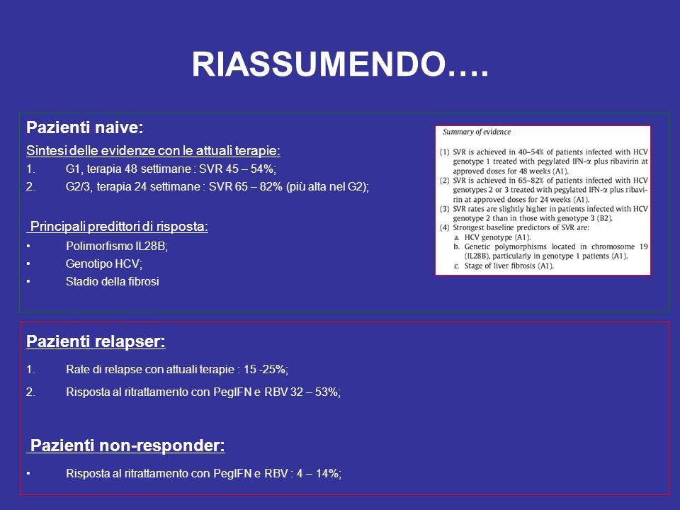 RIASSUMENDO…. Pazienti naive: Sintesi delle evidenze con le attuali terapie: 1.G1, terapia 48 settimane : SVR 45 – 54%; 2.G2/3, terapia 24 settimane :