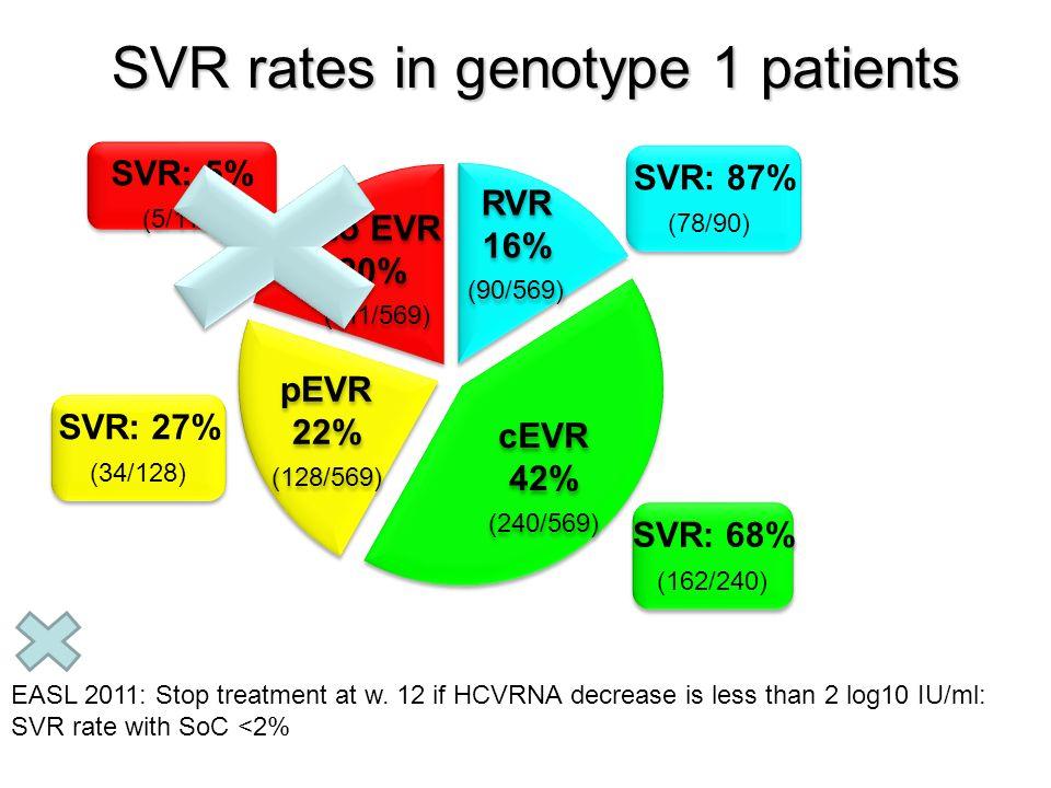 SVR rates in genotype 1 patients RVR 16% (90/569) RVR 16% (90/569) cEVR 42% (240/569) cEVR 42% (240/569) pEVR 22% (128/569) pEVR 22% (128/569) No EVR