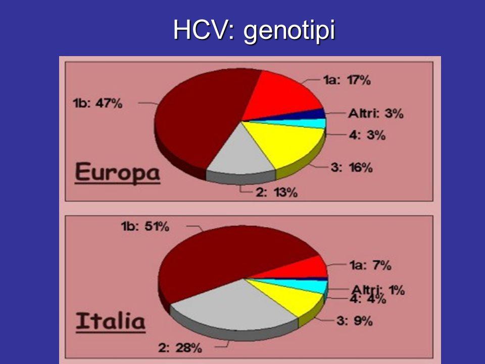 HCV: genotipi