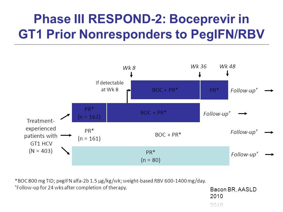Phase III RESPOND-2: Boceprevir in GT1 Prior Nonresponders to PegIFN/RBV PR* (n = 80) PR* (n = 161) BOC + PR* PR* (n = 162) BOC + PR* If detectable at