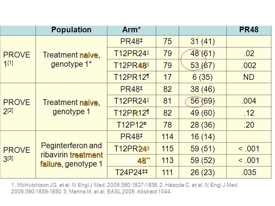 StudyPatient Population Treatment Arm* NSVR, n (%)P Value vs PR48 PROVE 1 [1] naive, Treatment naive, genotype 1* PR48 7531 (41) T12PR24 § 7948 (61).0