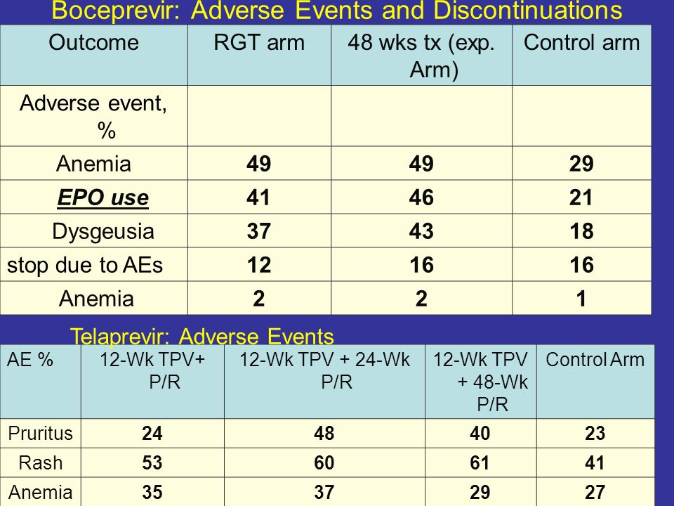 Boceprevir: Adverse Events and Discontinuations OutcomeRGT arm48 wks tx (exp. Arm) Control arm Adverse event, % Anemia49 29 EPO use414621 Dysgeusia374