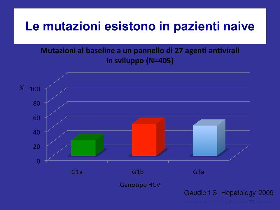 Le mutazioni esistono in pazienti naive % Genotipo HCV