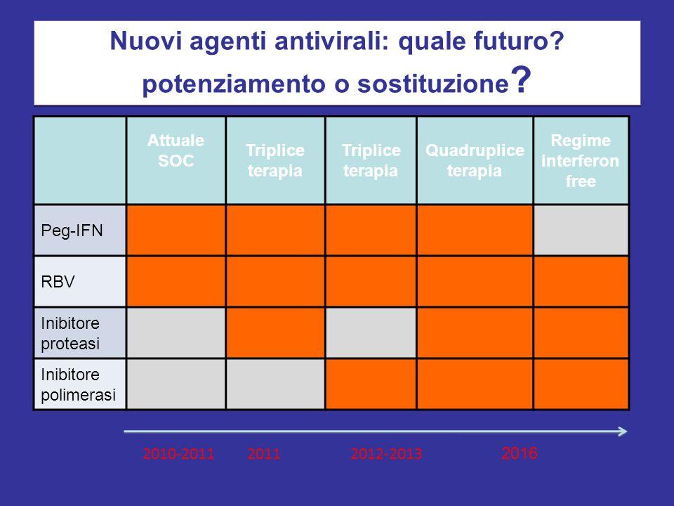 Nuovi agenti antivirali: quale futuro? potenziamento o sostituzione ? Attuale SOC Triplice terapia Quadruplice terapia Regime interferon free Peg-IFN